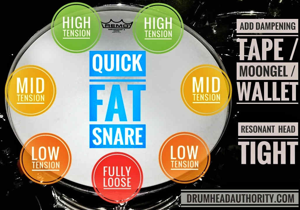 Fat Snare Drum Tuning: Everything You Need To Know