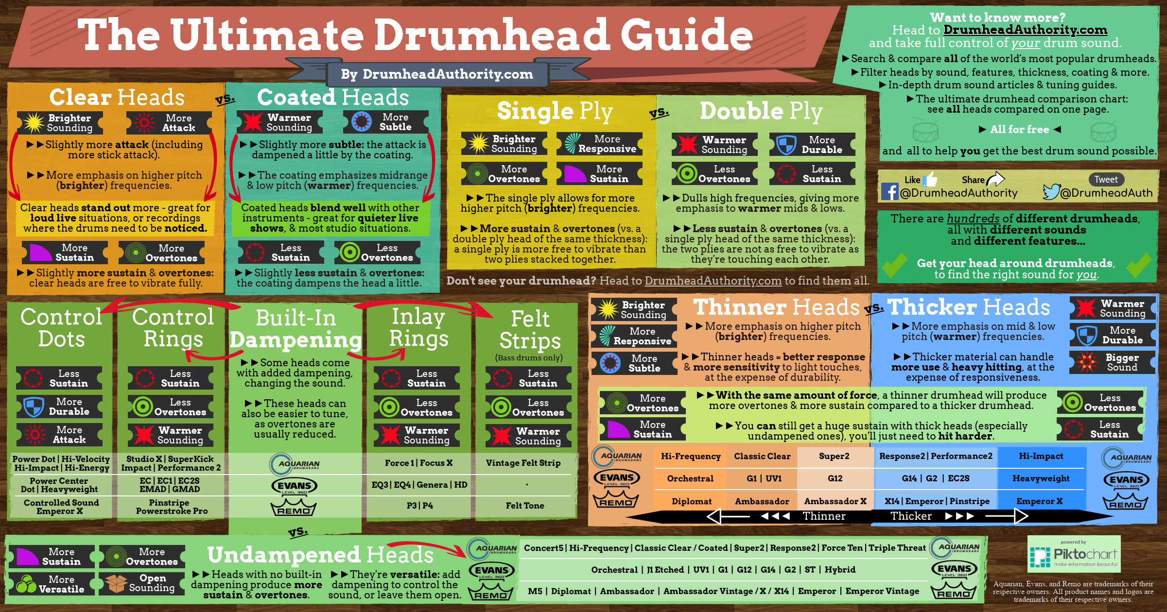 DrumheadAuthority.com - The Ultimate Drumhead Guide Infographic